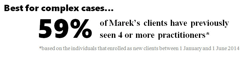 50% of Marek's clients have previously seen 4 or more practitioners